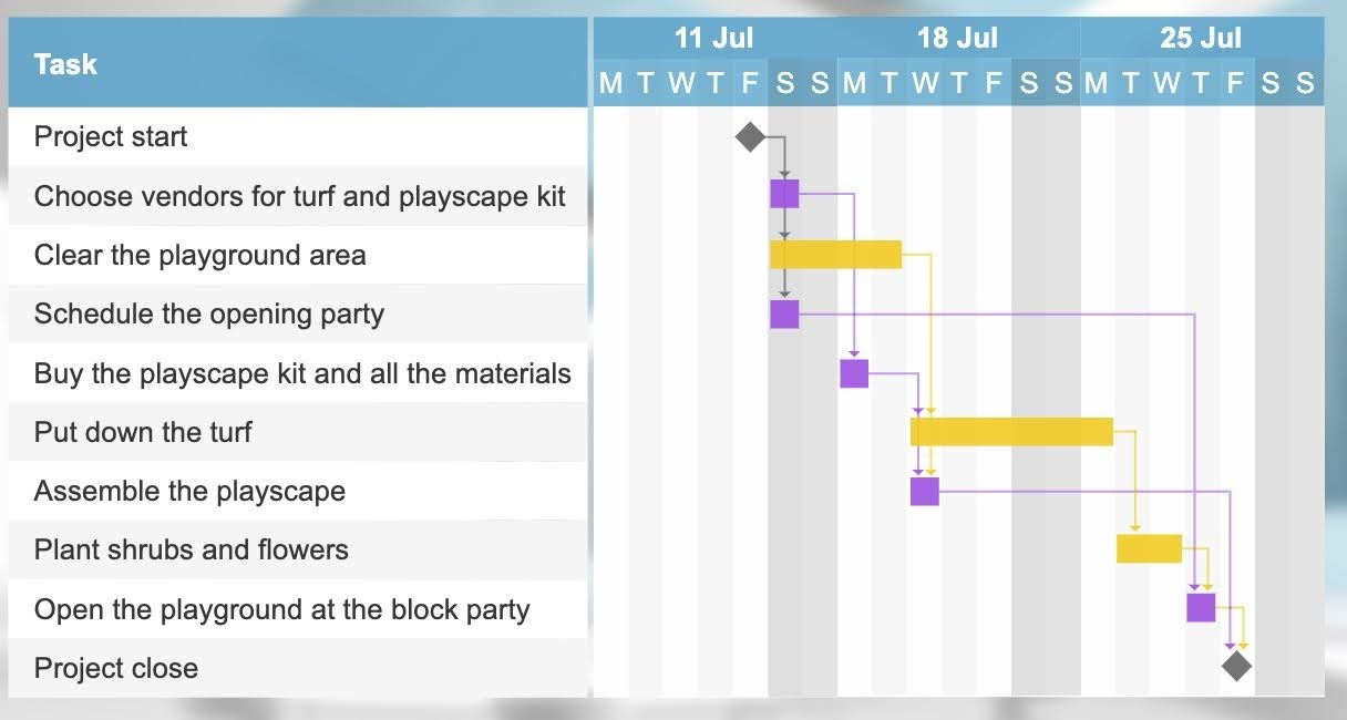 The Gantt chart represents all the processes that will be done in the project.