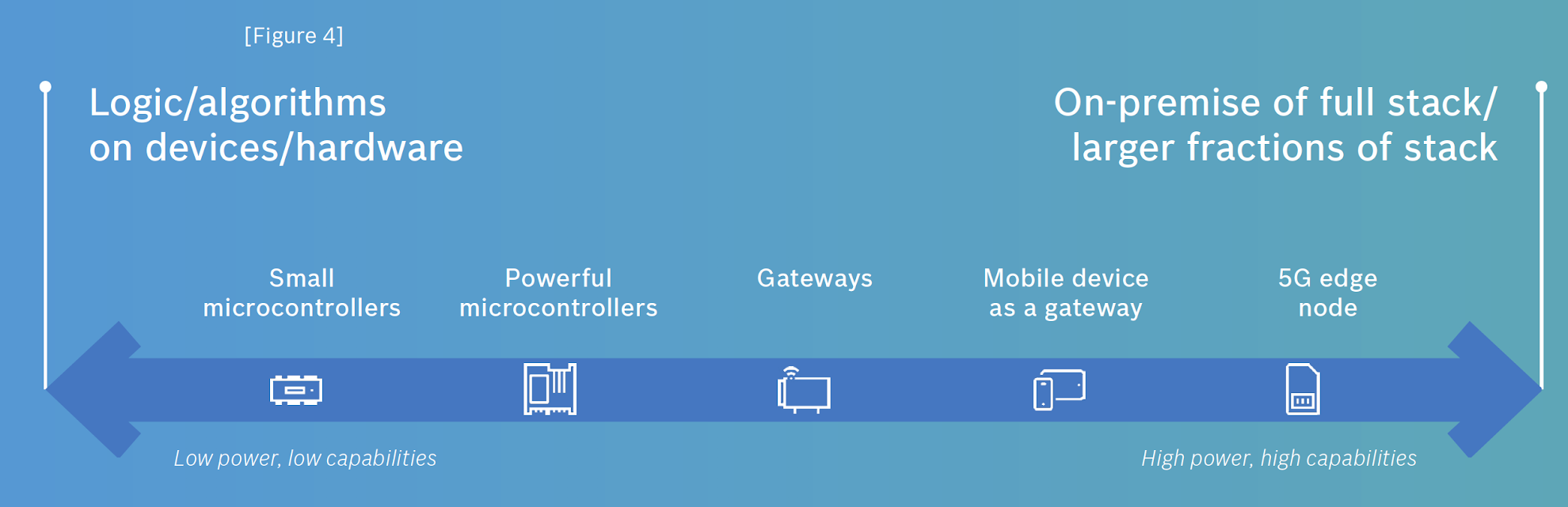 The most common types of IoT devices