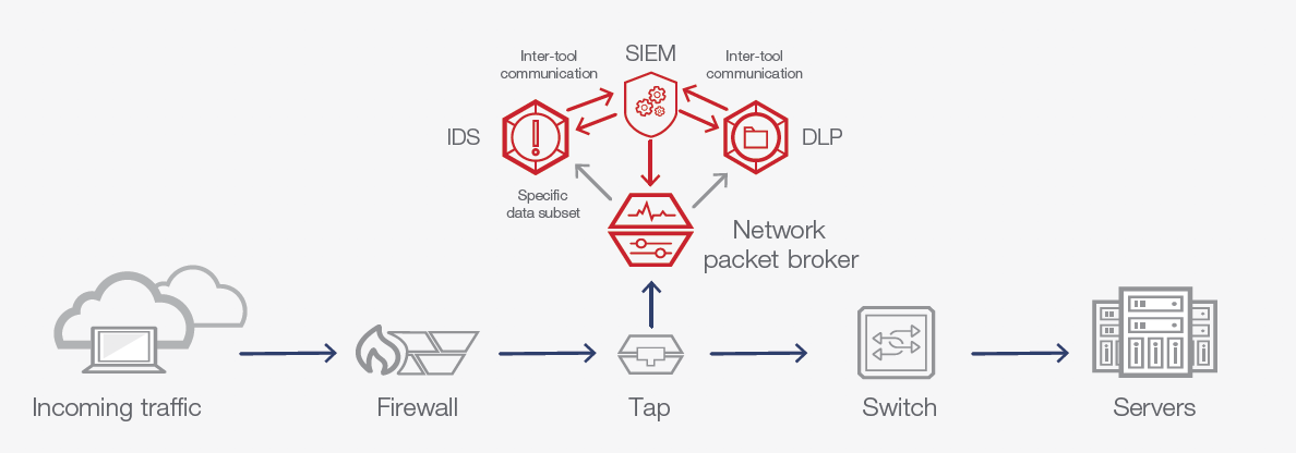 SIEM Integrations Automate Threat Detection and Mitigation