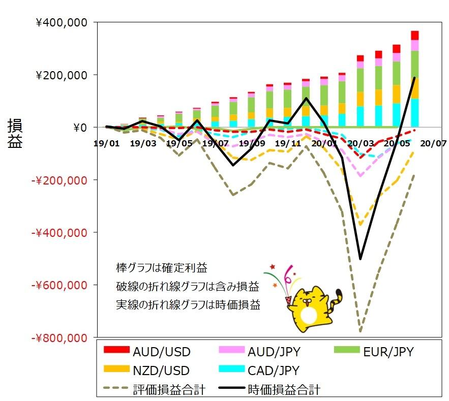 ココのトラリピ各通貨ペア6月度月間推移グラフ