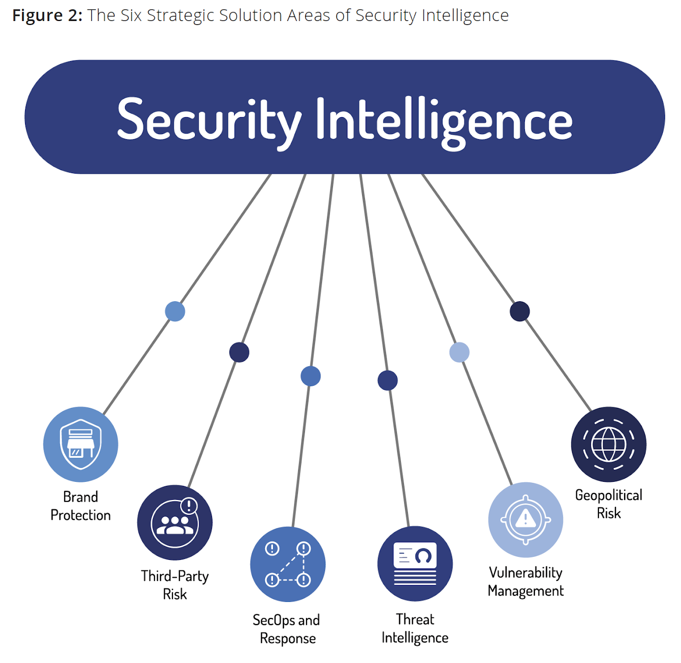 Figure 2: The Six Strategic Solution Areas of Security Intelligence