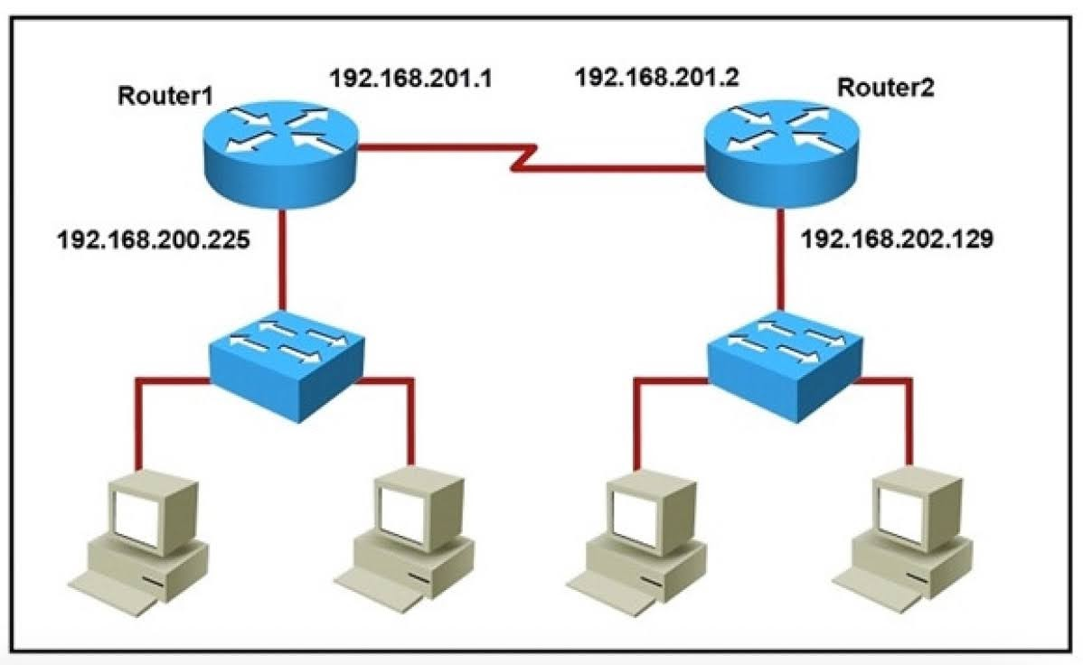 Which command would you use to configure a static route on Router1 to network 192.168.202.0/24 with a nondefault administrative distance?
