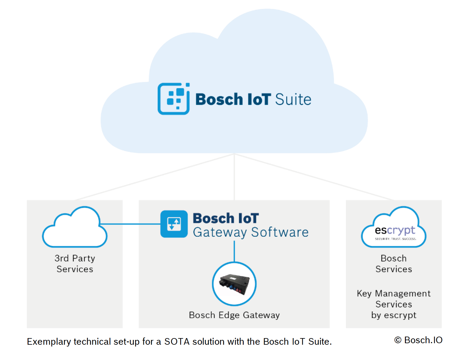 Exemplary technical set-up for a SOTA solution with the Bosch IoT Suite.