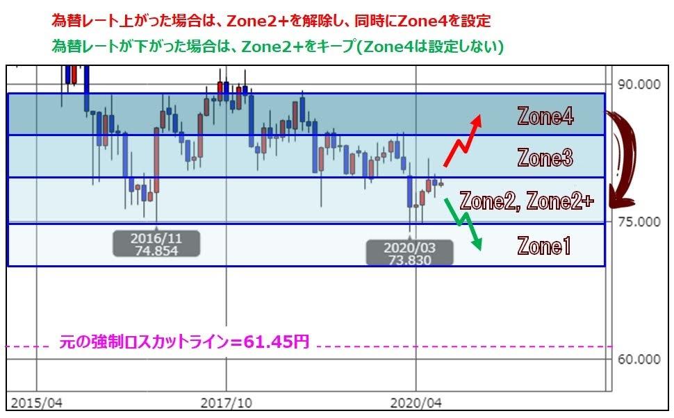 ココのCAD/JPYトラリピのゾーンスワップの出口戦略の説明
