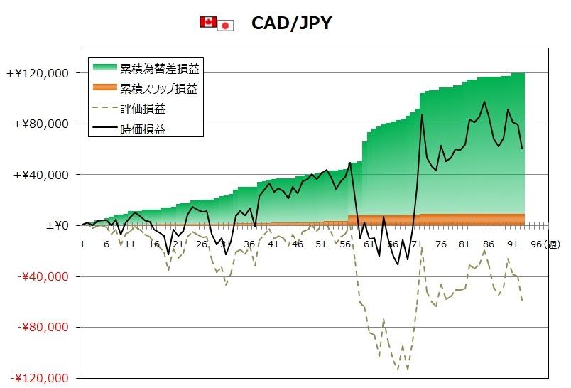 ココのトラリピ10月度CAD/JPYグラフ
