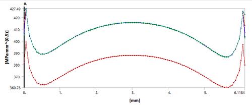 Распределение коэффициента интенсивности напряжений по фронту трещины