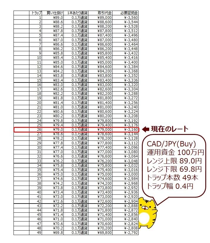 ココのCAD/JPYトラリピ設定のシート(オリジナル)