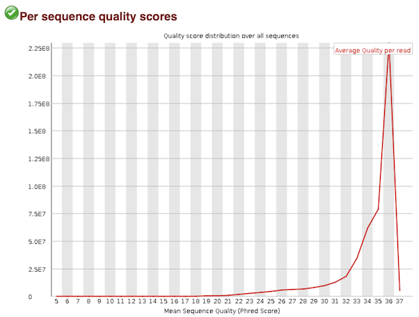 quality scores
