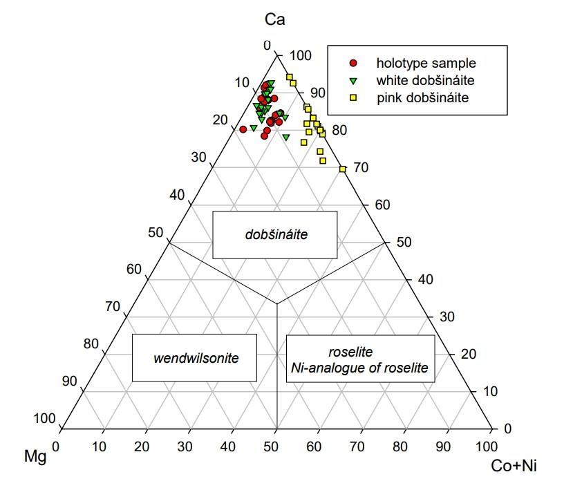 Klasifikačný diagram minerálov