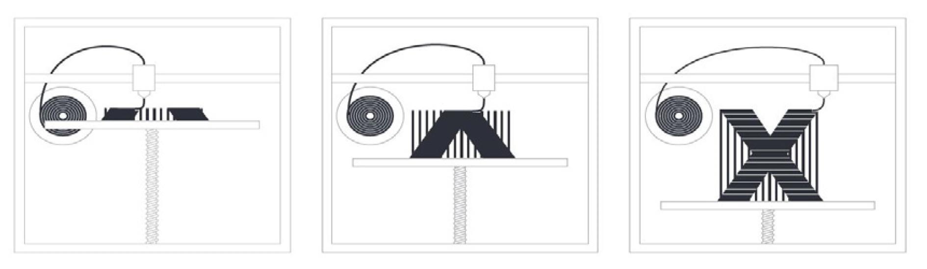 FFF (Fused Filament Fabrication)