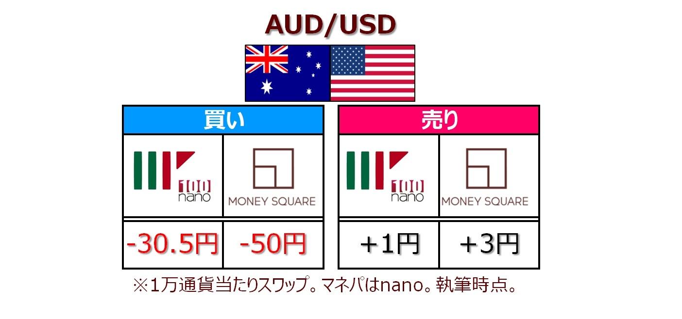 AUD/USDスワップポイント