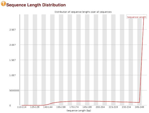 length_distribution