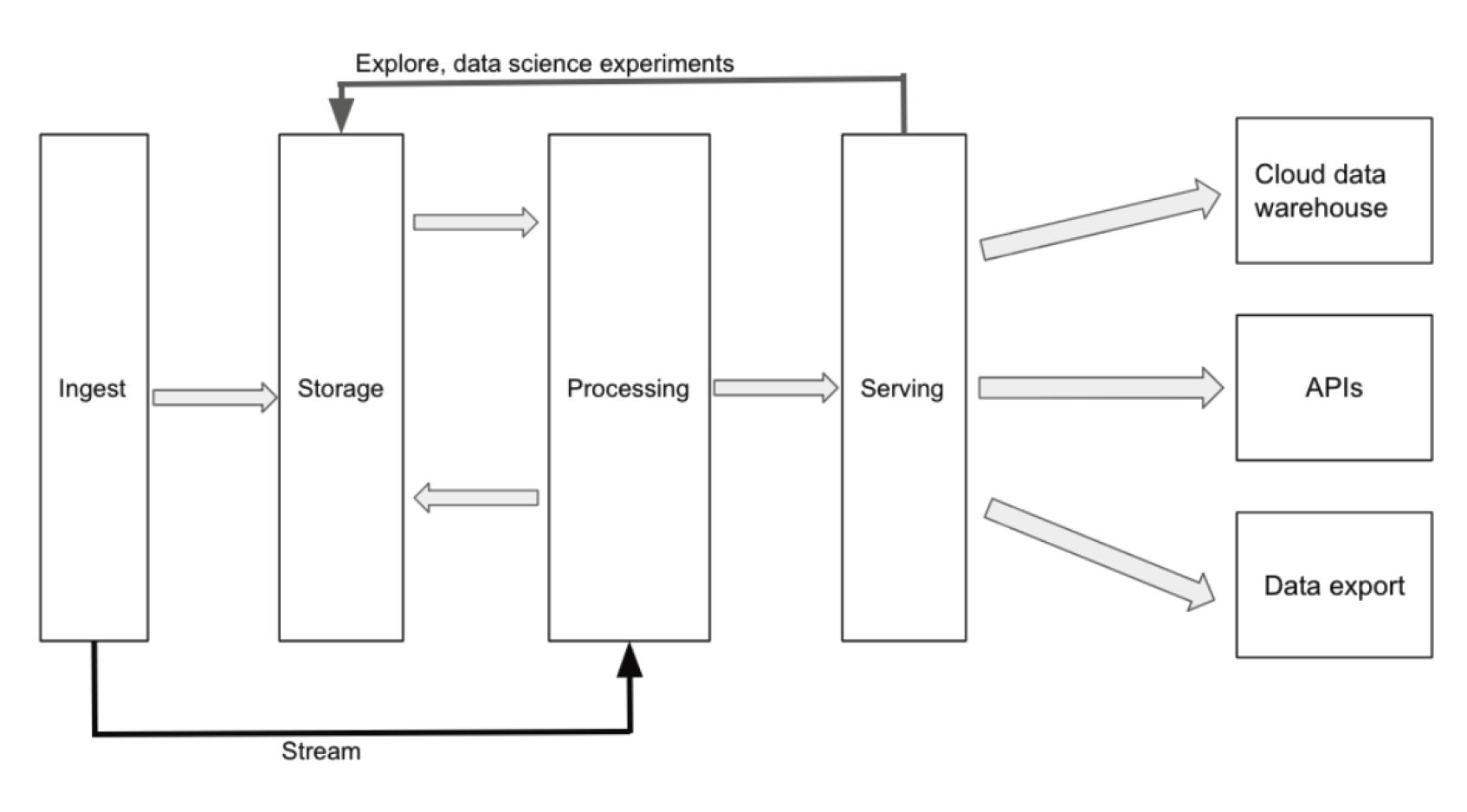 Simplified Cloud data platform design