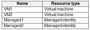 You create the Azure resources shown in the following table.