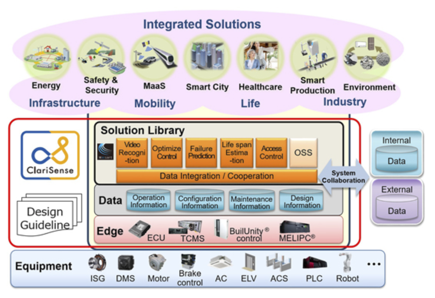 Mitsubishi integrates IoT to accelerate development