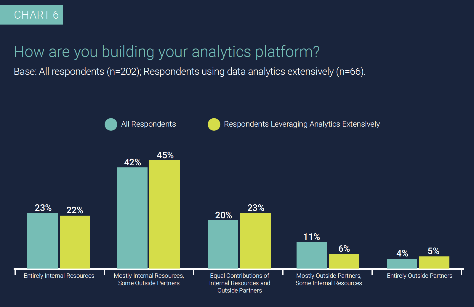 Chart 6: How are you building your analytics platform? Base: All respondents (n=202); Respondents using data analytics extensively (n=66).
