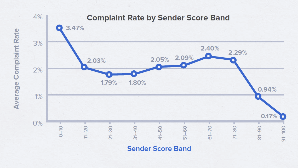 Complaint Rate by Sender Score Band