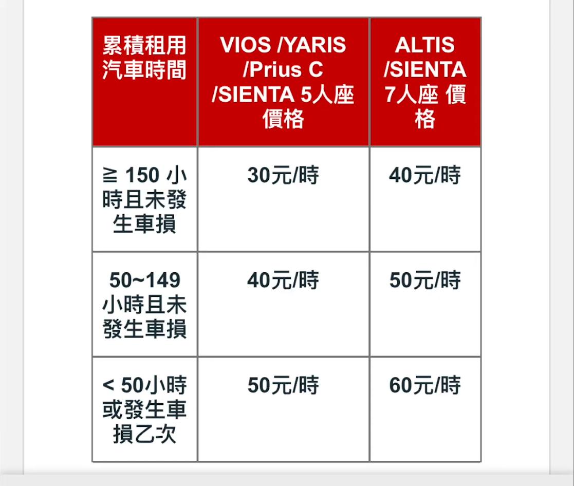 iRent 安心服務計費標準
