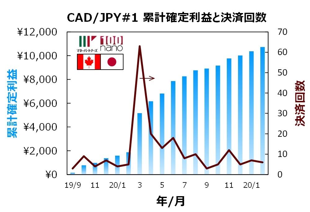 ココの連続予約注文CAD/JPY#1の17ヶ月間の確定利益と決済回数の推移