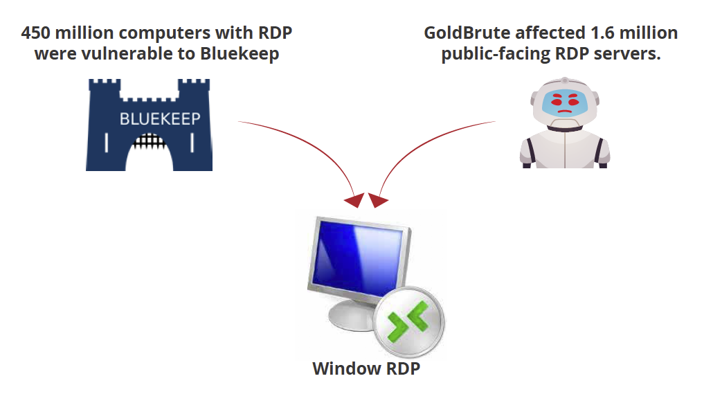 Wannacry-level BlueKeep GoldBrute affected Windows RDP.