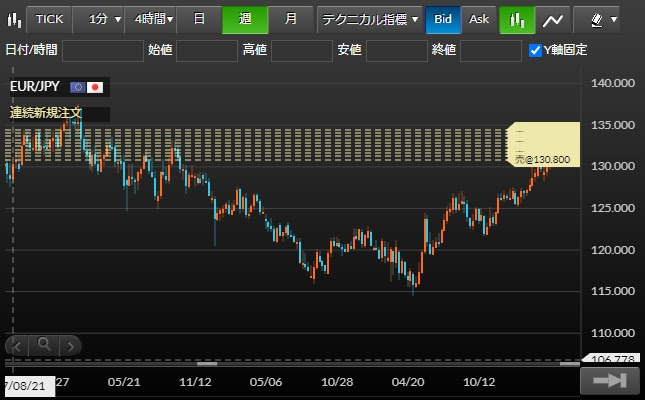 ココの連続予約注文EUR/JPYのチャート