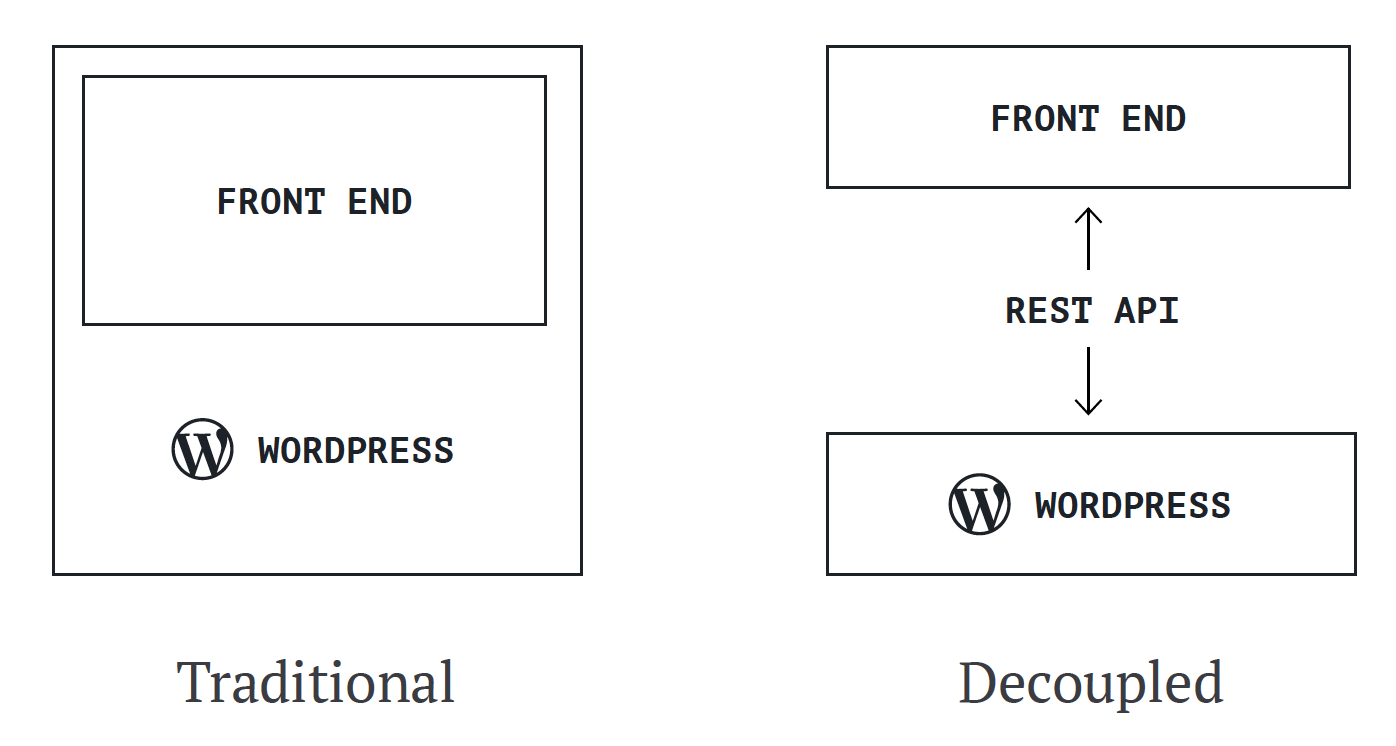 What does a decoupled WordPress CMS look like?