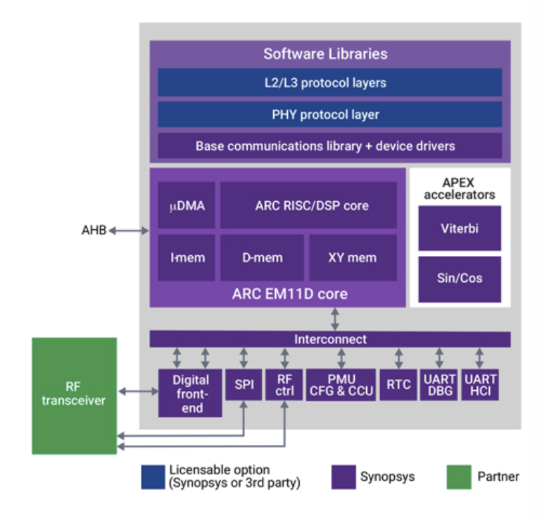Synopsys working with Nestwave to build a complete low-power GNSS system for integration into IoT modems