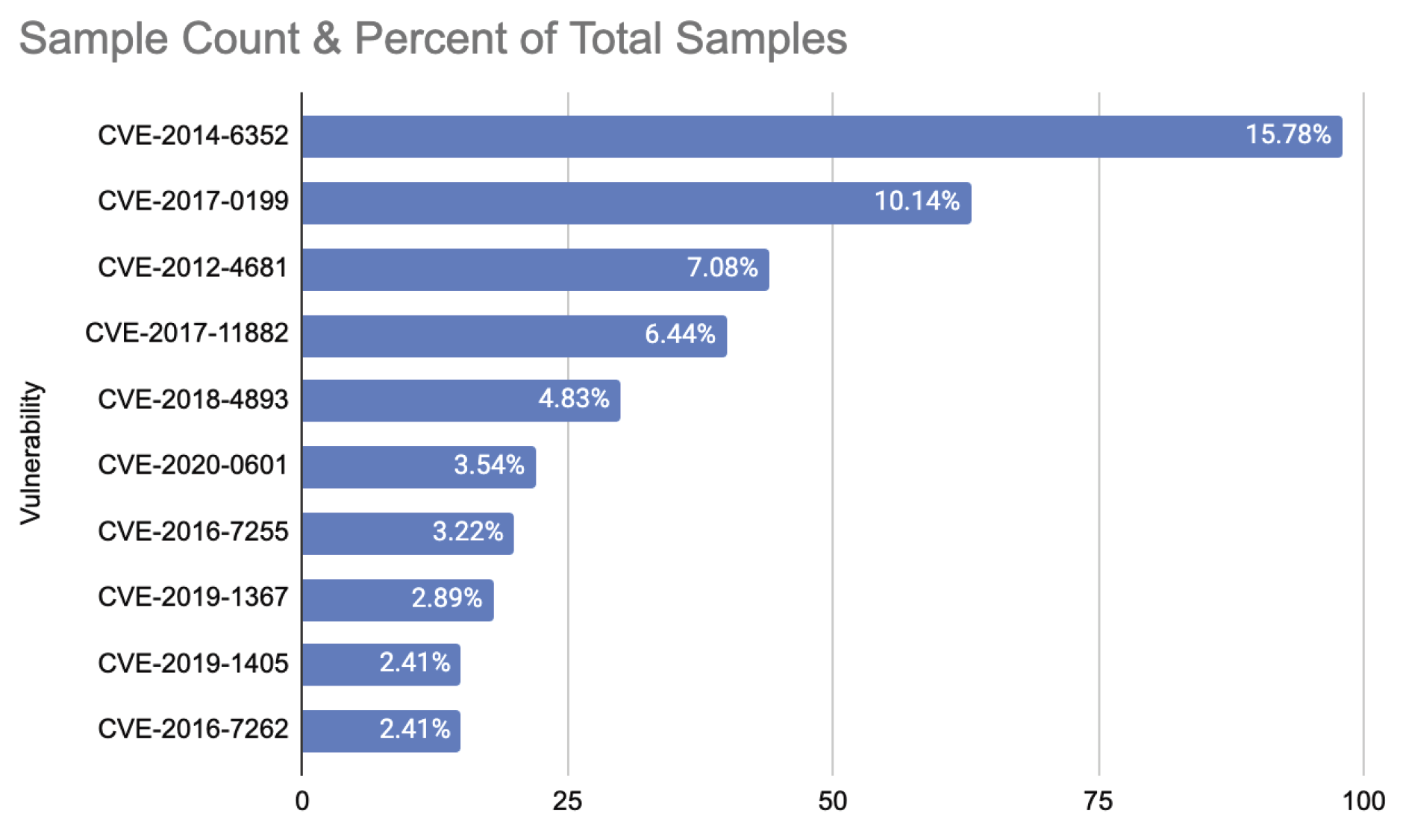Sample Count and Percent of Total Samples