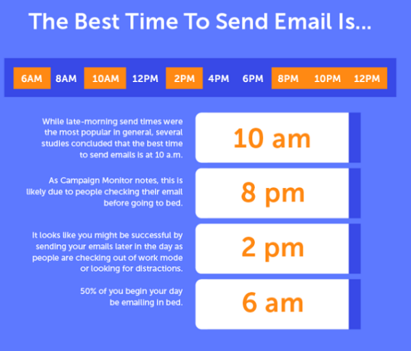 The best time to send email is 10am, 8pm, 2pm and 6am.