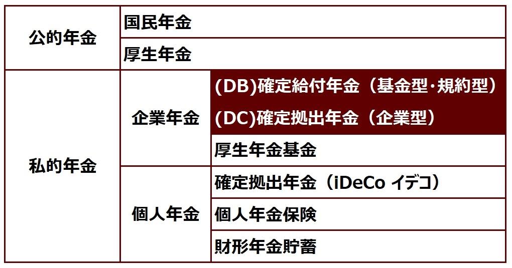 DBとDCの割合図