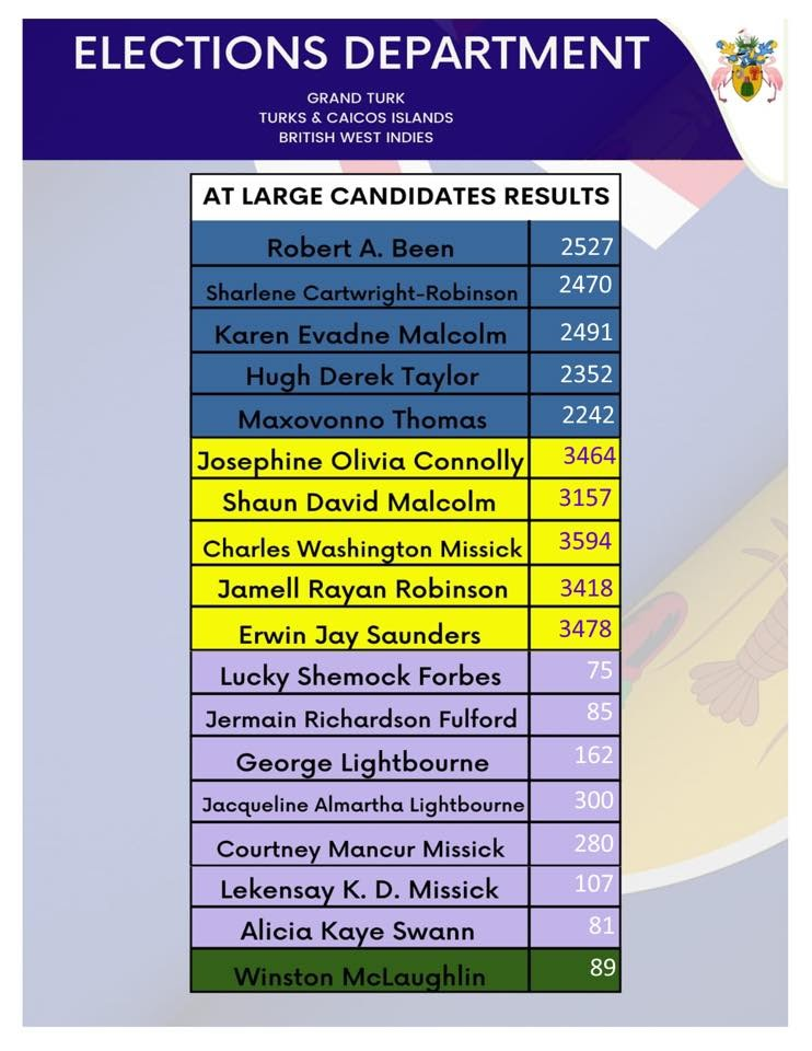 AT LARGE CANDIDATES ELECTION RESULTS