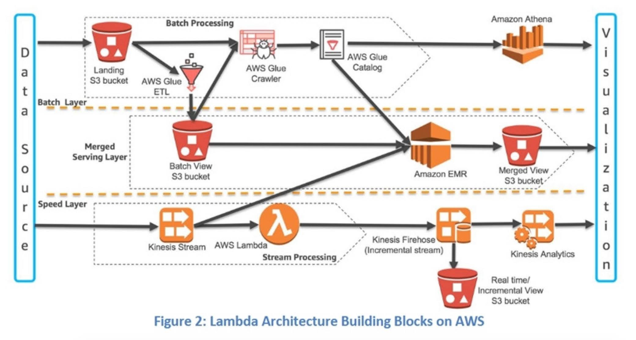 Lambda architecture building blocks on AWS