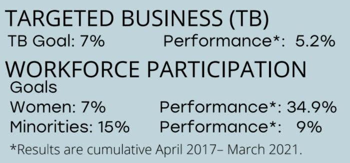 <a href = 'https://drive.google.com/file/d/1p6-MlLt74usR8RDpVTX7gVHJ-S4YtE9g/view' target='_blank' >Workforce Participation</a>