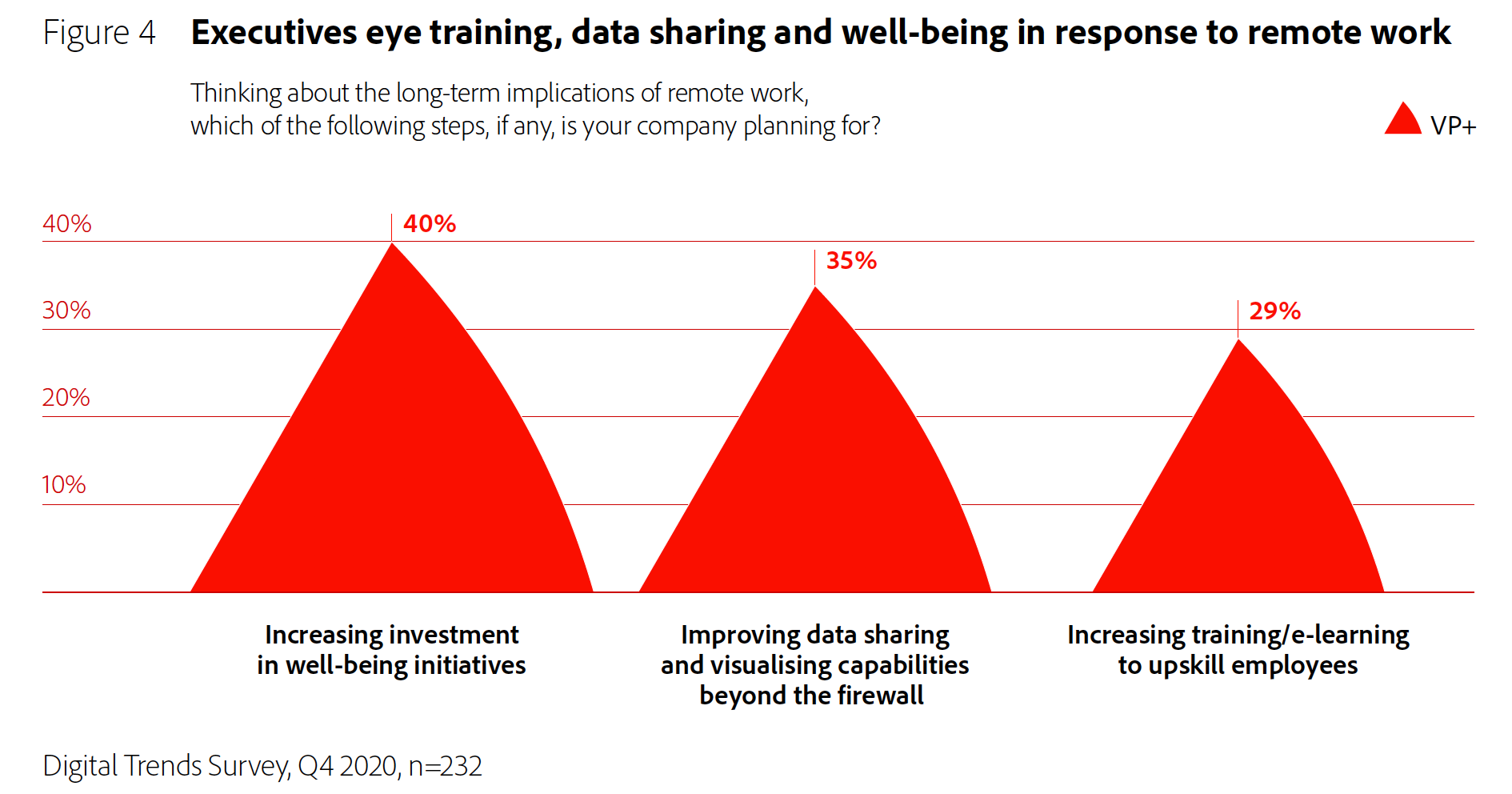Figure 4: Executives eye training, data sharing and well-being in response to remote work.