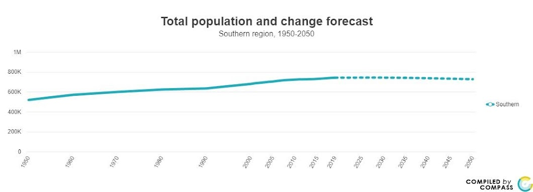 <a href = 'https://www.mncompass.org/chart/k171/population#5-5030-g' target='_blank' >Southern Pop Change Forecast</a>