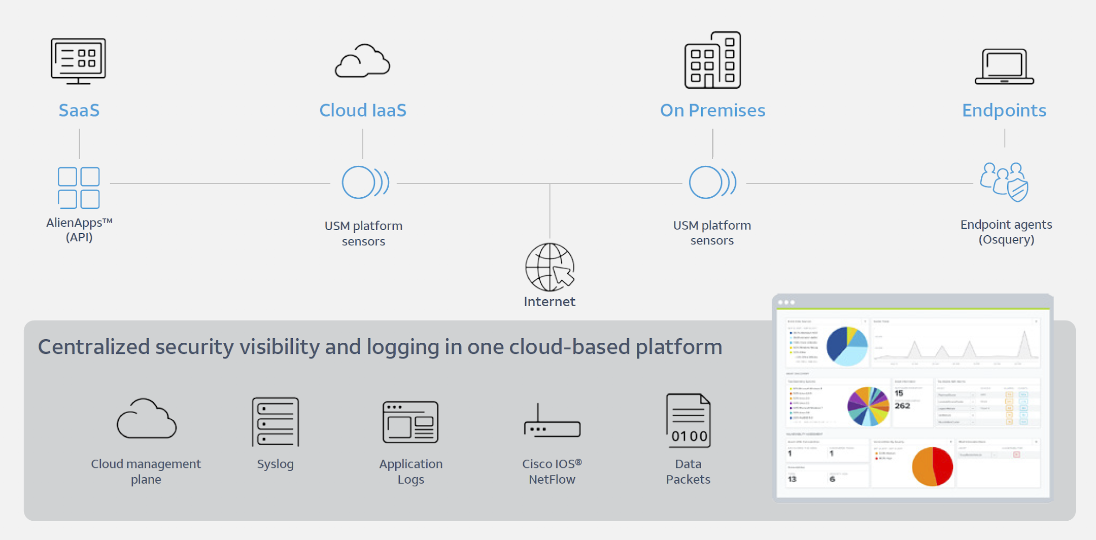 Continuous data collection across your environments