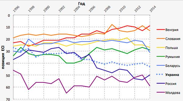 Позиции стран в рейтинге ECI