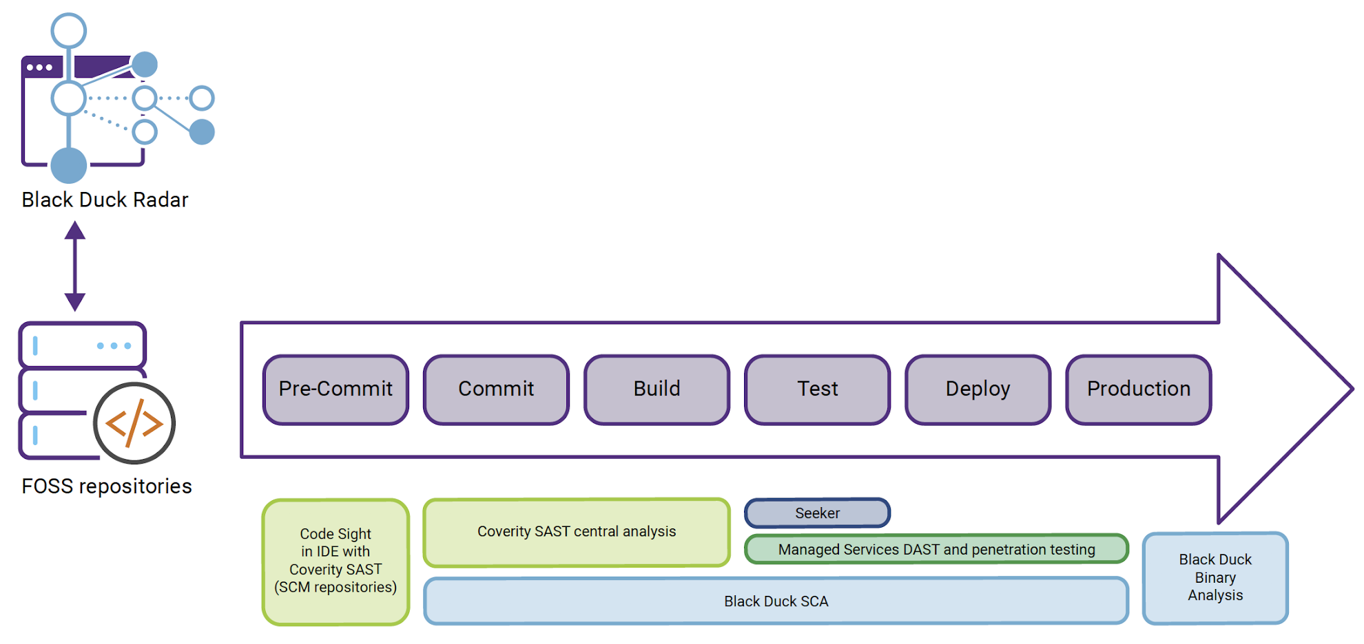 Figure 3. How Synopsys products fit into the SDLC