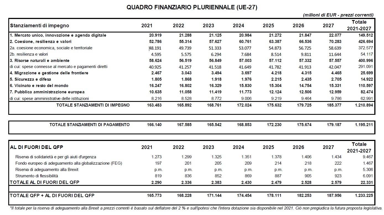 QFP 2021-2027 - Copyright: European Union 2020