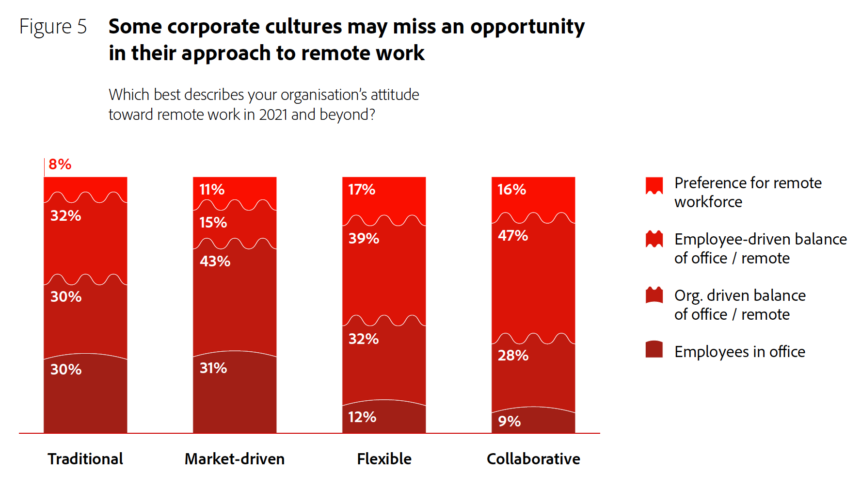 Figure 5: Some corporate cultures may miss an opportunity in their approach to remote work.