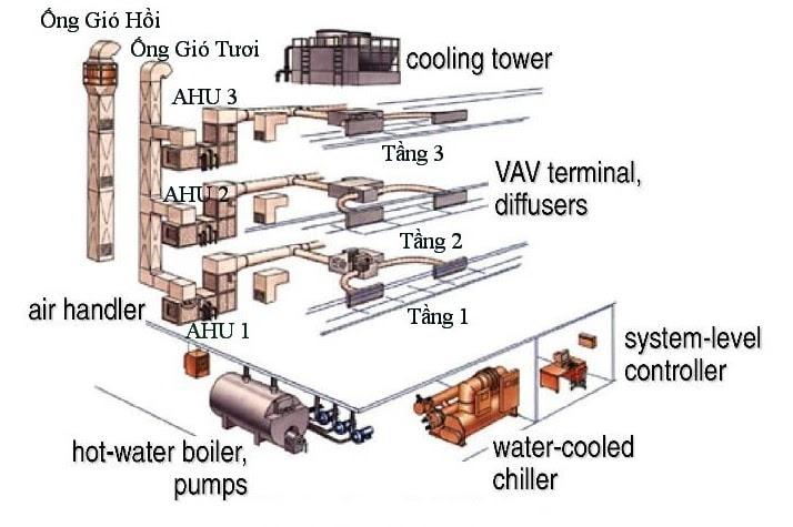 Sơ đồ phương pháp cấp gió tươi dùng hệ thống điều hòa Chiller cho nhà xưởng