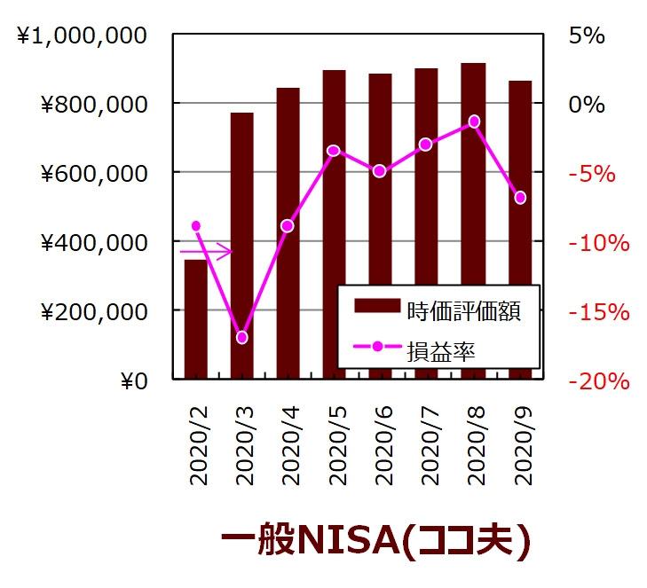 ココ夫の9月度一般NISA口座の実績グラフ
