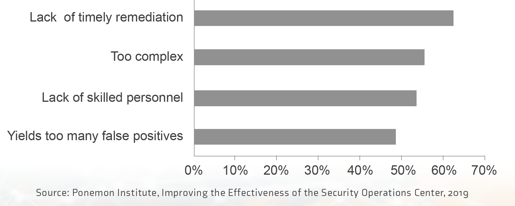 Source: Ponemon Institute, Improving the Effectiveness of the Security Operations Center, 2019