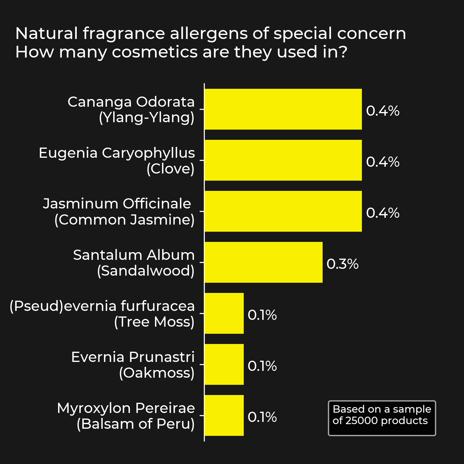 Natural allergens of special concern