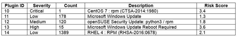 A network administrator was provided the following output from a vulnerability scan.