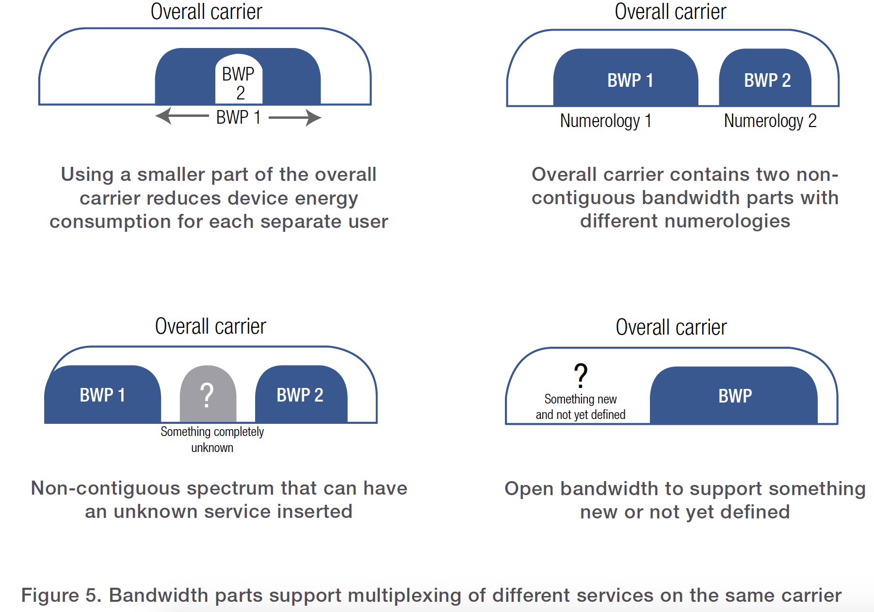 Figure 5. Bandwidth parts support multiplexing of different services on the same carrier