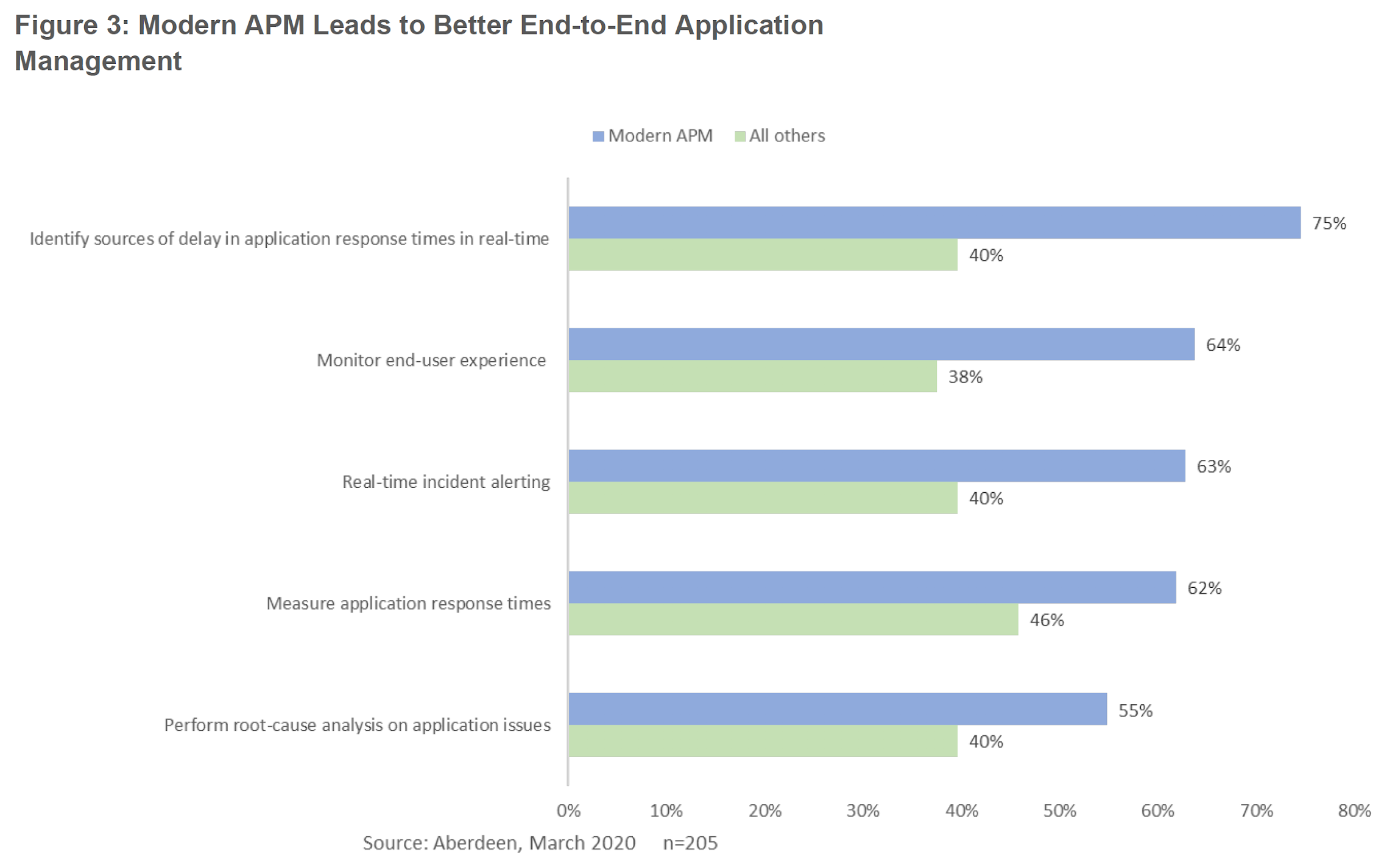 Figure 3: Modern APM Leads to Better End-to-End Application Management