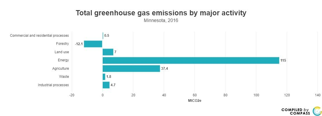 <a href = 'https://www.mncompass.org/chart/k193/greenhouse-gas-emissions#0-8437-g' target='_blank' >Green House Emissions by Activity</a>