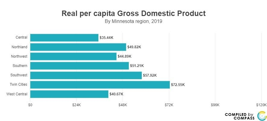 <a href = 'https://www.mncompass.org/chart/k173/economic-output-gdp#5-13829-g' target='_blank' >Per Capita GDP By Regions</a>