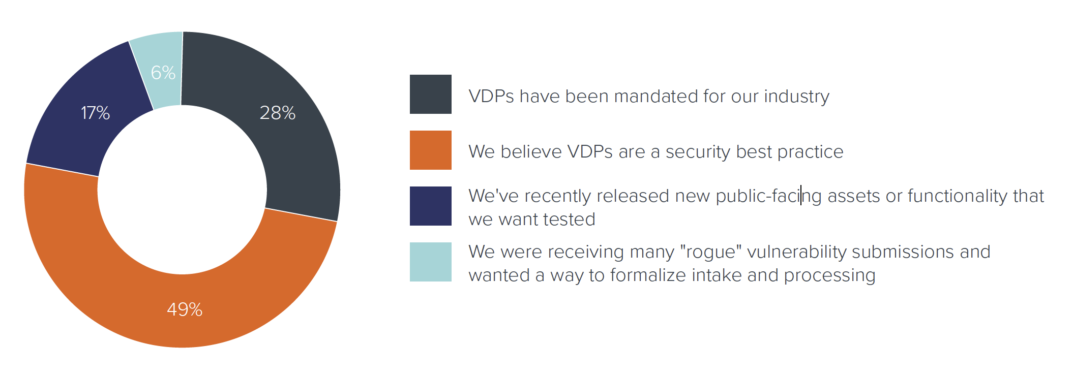 For organizations with a VDP: What is the main reason why your organization has implemented a vulnerability disclosure program?